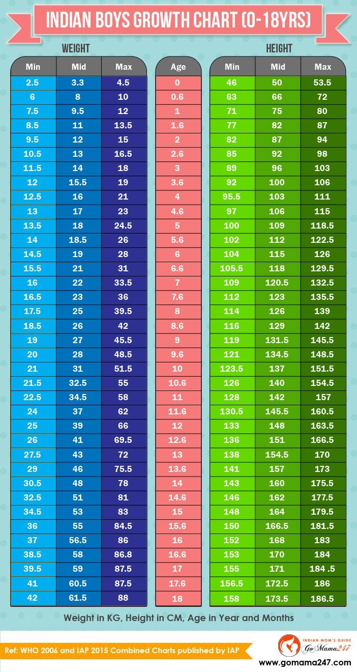 Indian Children Weight & Height Chart [20 20 yrs]   GoMama20